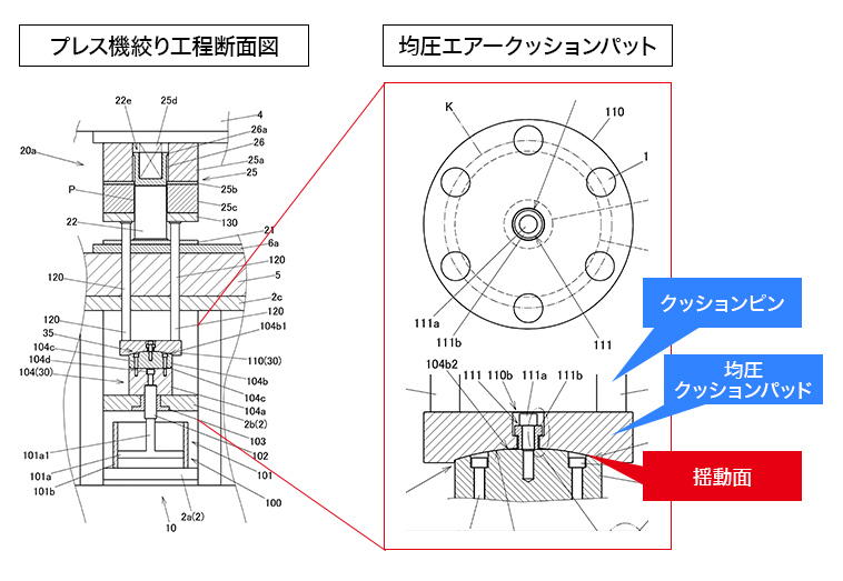 プレス機絞り工程断面図と均圧エアークッションパット(拡大)